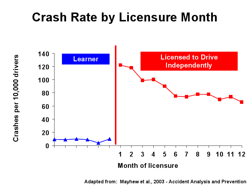 graph of crash raet by month